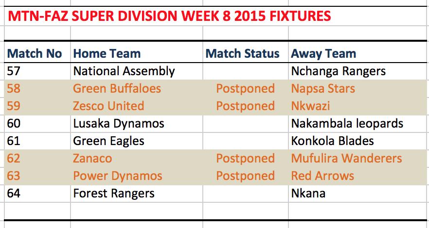 Week 8 fixture in the Zambia super league